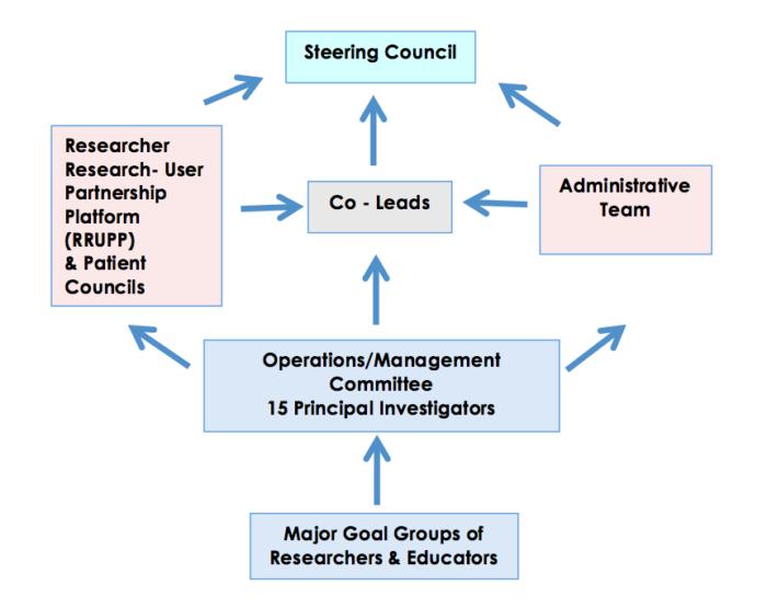 SPOR Diabetes Network Governance and Administration