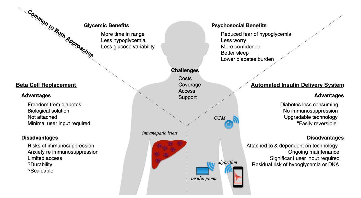 Diagram of Assessment of Risks and Benefits of Beta Cell Replacement Versus Automated Insulin Delivery Systems for Type 1 Diabetes