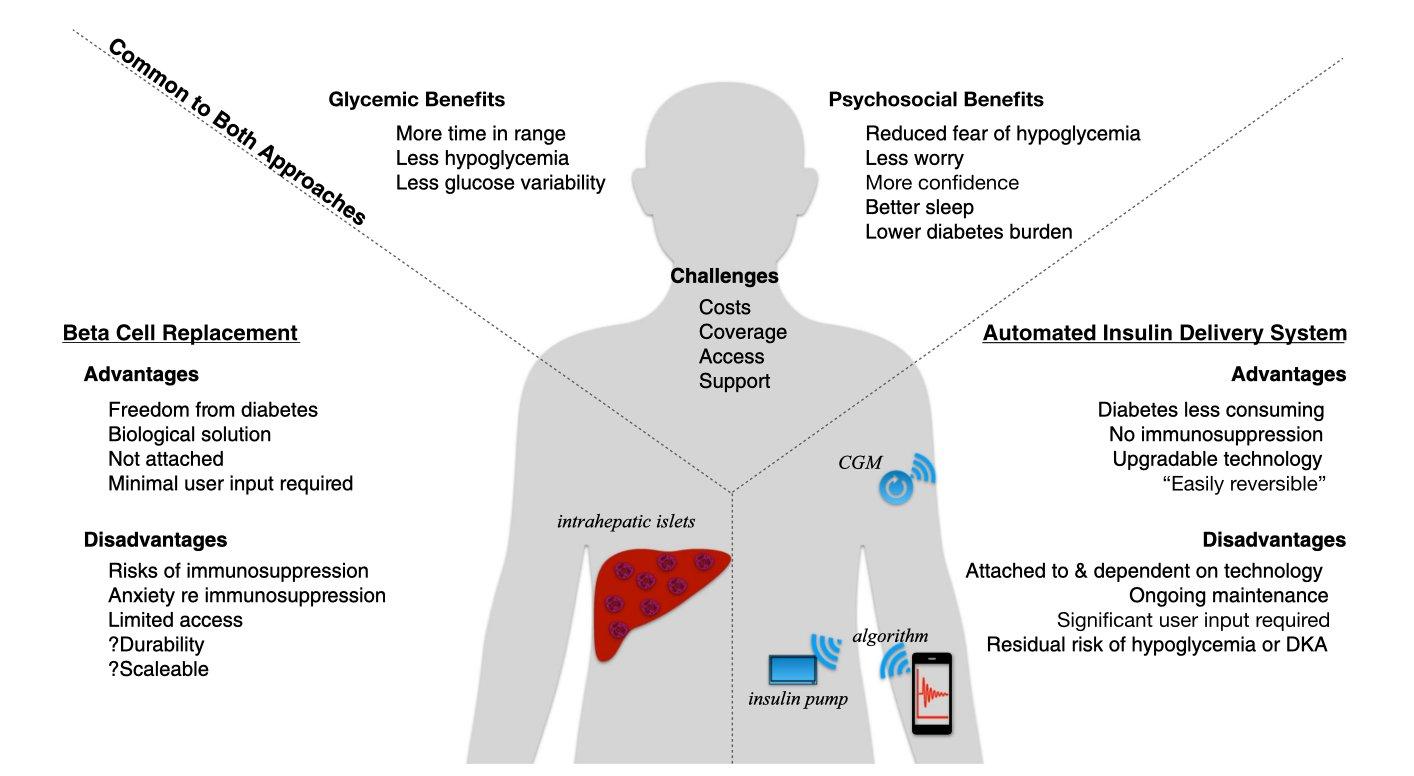Diagramme d'évaluation des risques et des avantages du remplacement des cellules bêta par rapport aux systèmes automatisés d'administration d'insuline pour le diabète de type 1